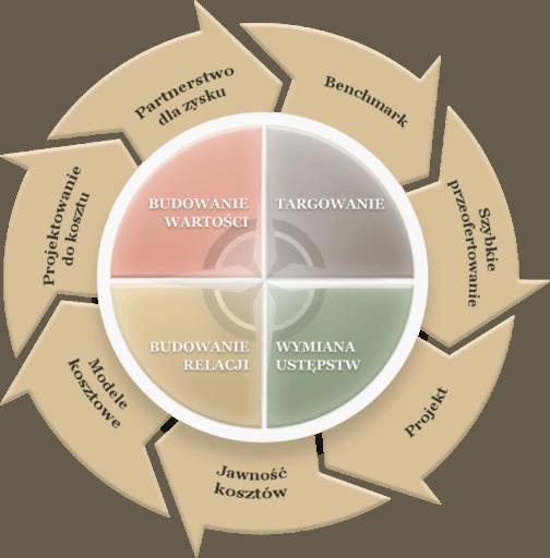 Kompas Negocjacyjny - Negocjacje Eksperckie - Eveneum - warsztaty negocjacyjne
