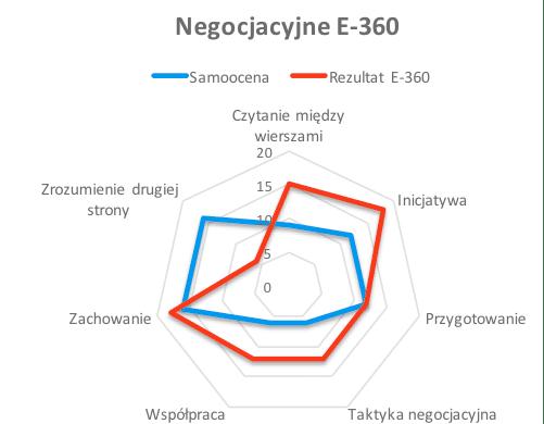Profil E-360 Negocjatora