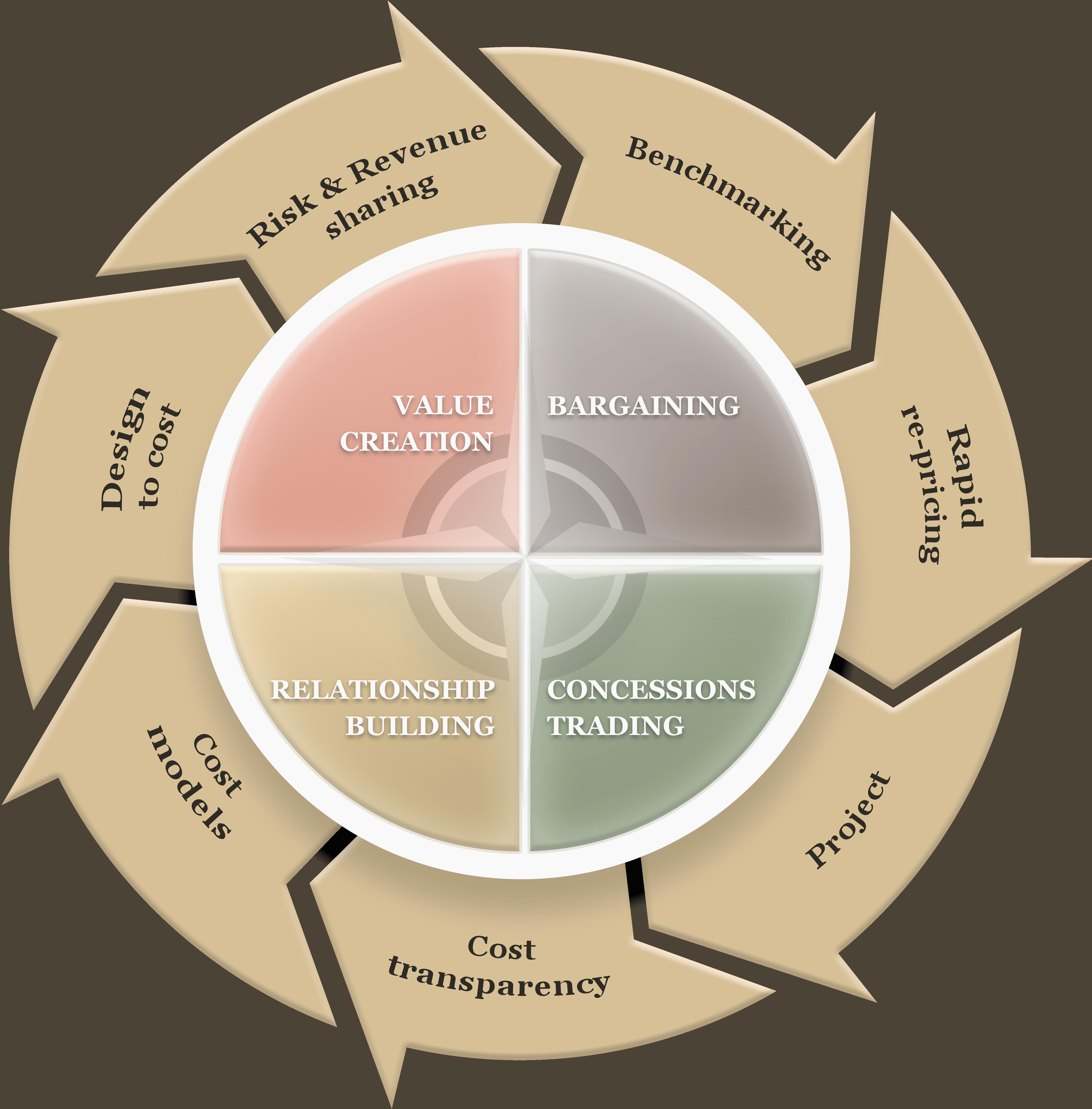 negotation-coaching-2018-compas