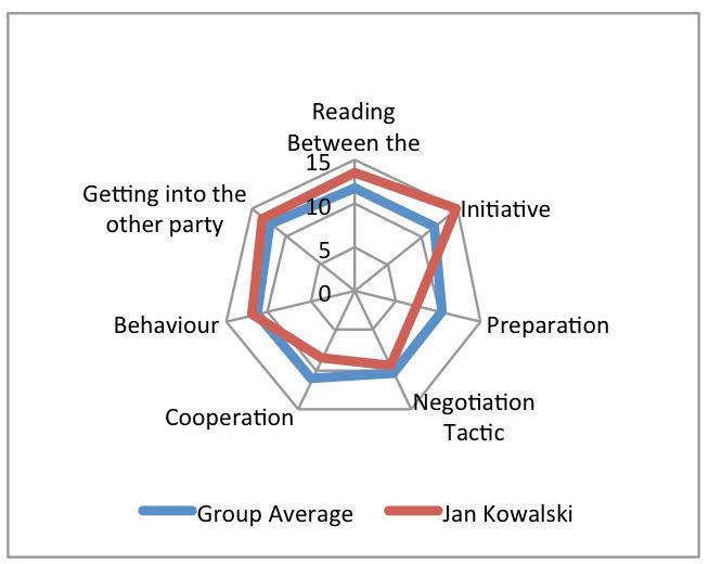 negotation-coaching-2018