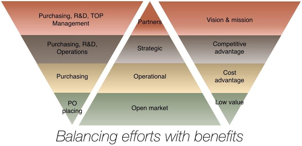 balancing-efforts-with-benefits