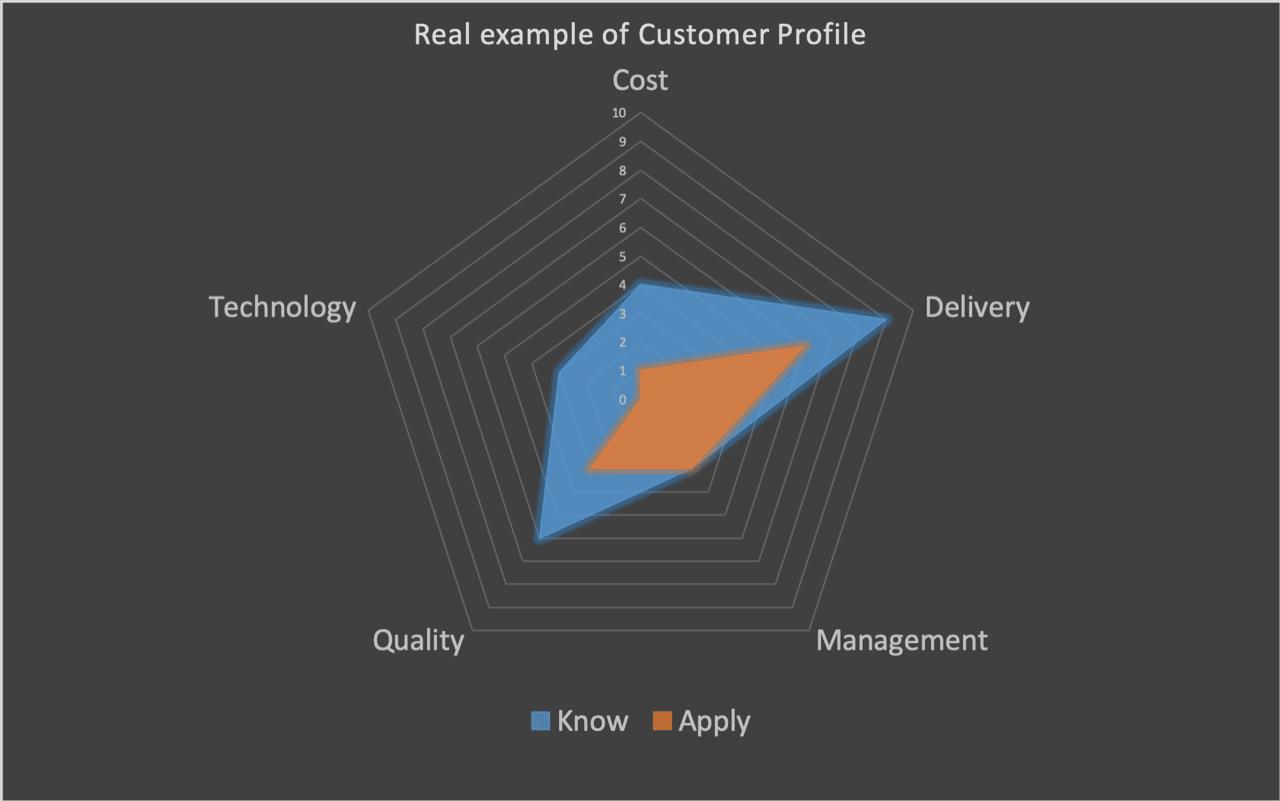 corpo-deal-customer-profile