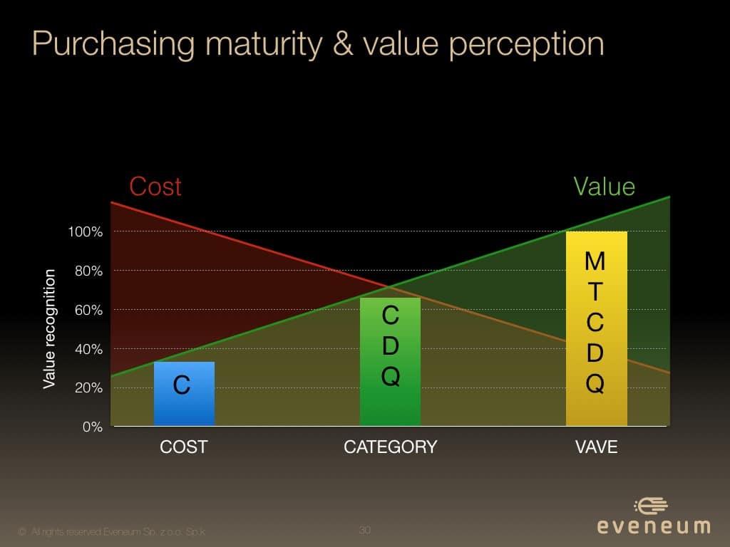 purchasing maturity
