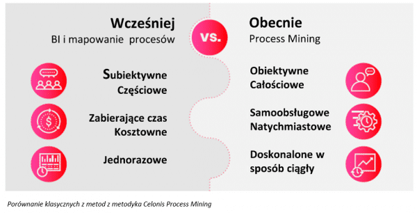 Business Process Mining