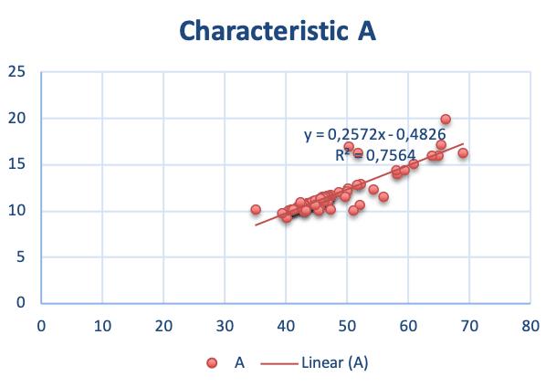 Chart linear